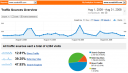 Google Analytics for August 2008