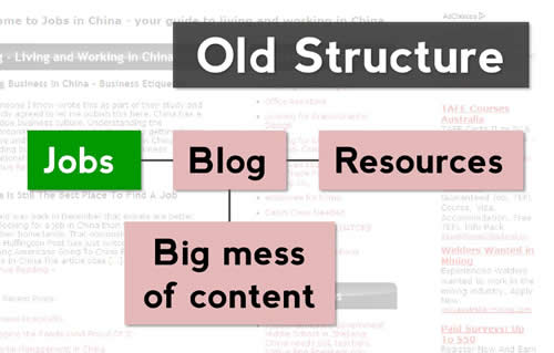 diagram showing the old structure of my website