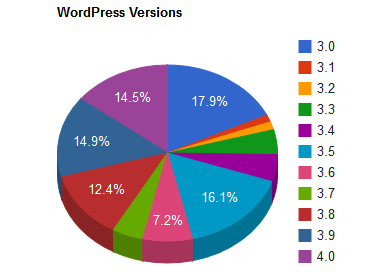 image showing the percentage of use for each version of WordPress